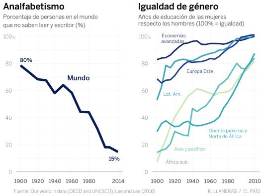 grafico_analfabetismo_igualdade_genero